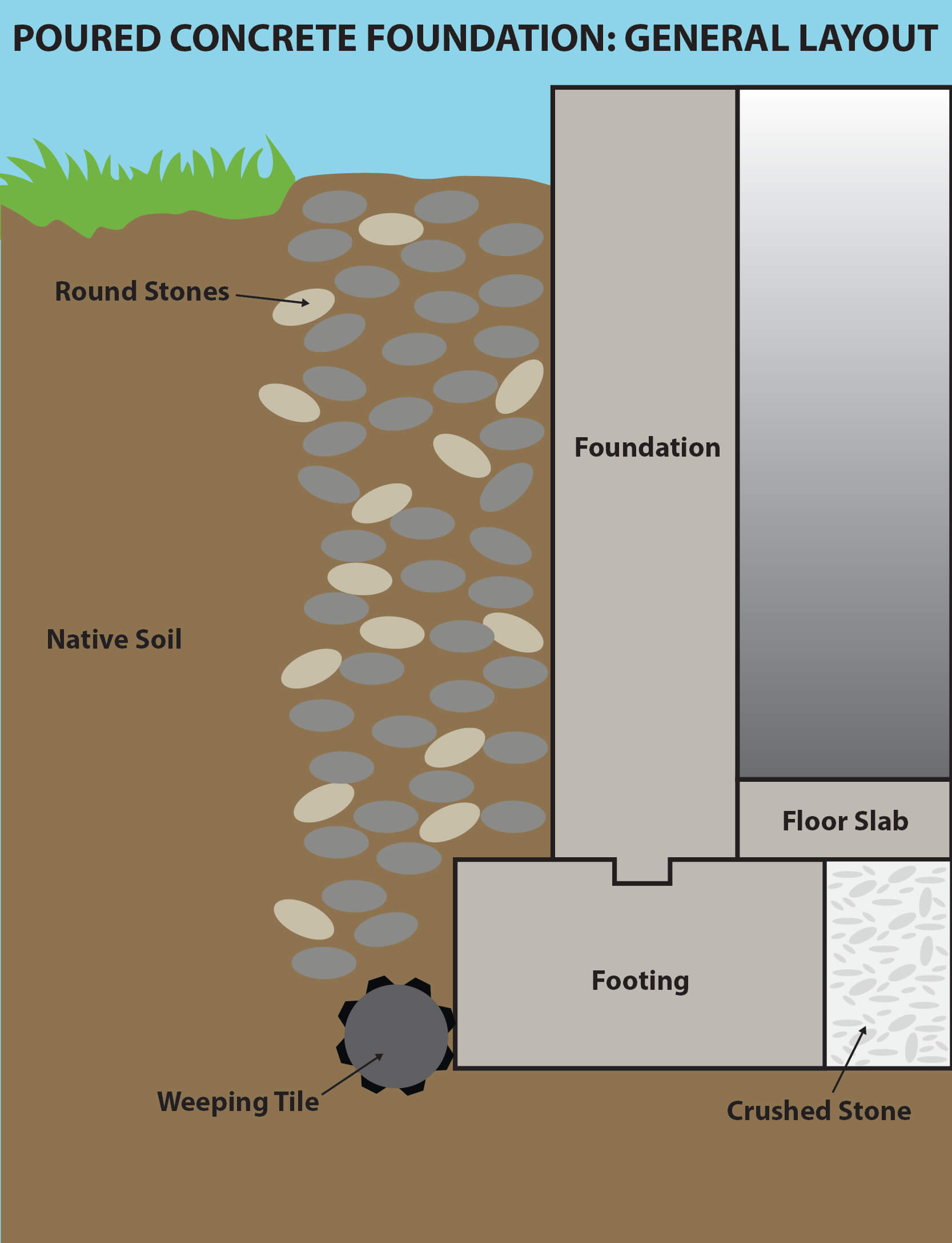 Waterproofing diagram round stones yard flooding